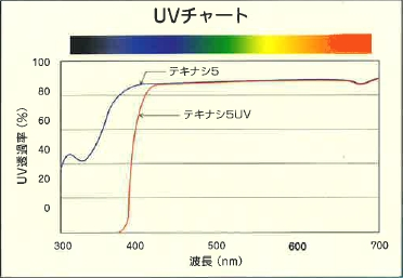 テキナシ5UVのUVチャート表